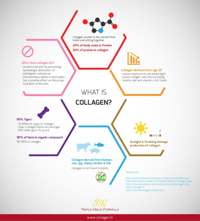 what-is-collagen-infographic-151007113133-lva1-app6892-thumbnail-4