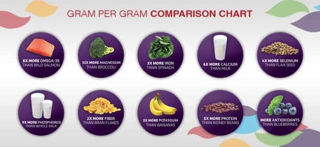 chia_comparison_chart