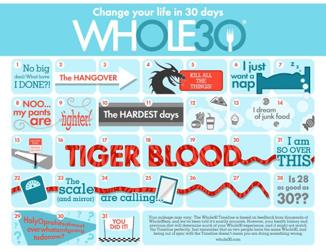Whole30-Timeline-COLOR-Smaller-660x510