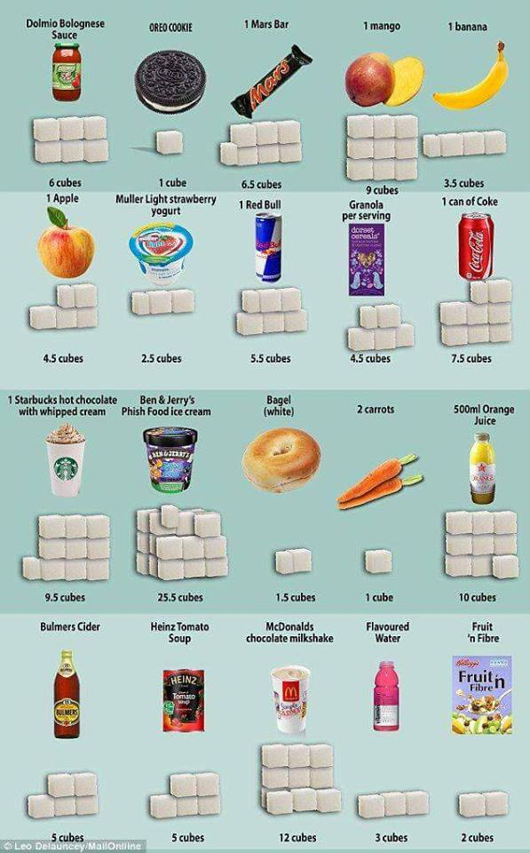 Sugar summary